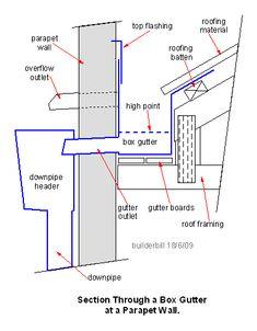 Steel column concrete slab google search details pinterest typical detail box gutter with external overflow sciox Images
