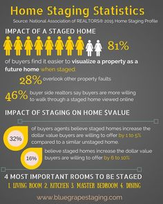 Selling your home? Consider staging crucial rooms. Check out these informative statistics from the National Association of Realtors as compiled by Blue Grape Staging... #realestatetips #homestaging #homeselling