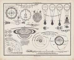 1873 Antique ASTRONOMY CHART engraving, sun eclipses, Copernican planetary system, Ptolemaic system, quadratures, size ratios