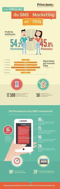 Chiffres clés du SMS Marketing en 2014 - Je bosse dans le web | web marketing, media sociaux et relation client | Scoop.it