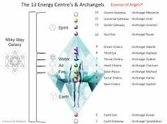 13 Energy Centres and Arch Angel Chart