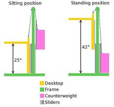 Picture of Think About the Measurements Diy Standing Desk, Diy Computer Desk, Desktop, Workshop, Desk Height, Shops, Adjustable Height Desk, Desk Plans, Creative