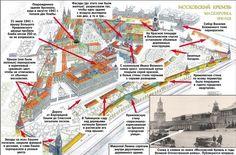 Схема маскировки Кремля 1941-1945 гг