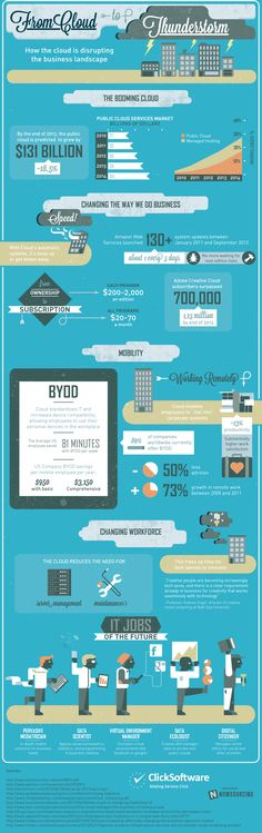 How the #Cloud is Disrupting the Business Landscape #Infographic