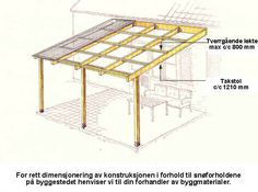 What Is Pergola Roofing Porch And Balcony, Patio Roof, Outdoor Spaces, Outdoor Living, Outdoor Decor, 3d Modelle, Patio Canopy, Diy Pergola, Pergola Kits