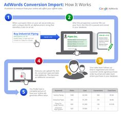 The new AdWords conversion import feature can help you measure and optimize for the complete end-to-end purchase process. Now you can upload your offline conversion events into AdWords and see how clicks on your ads led to sales made in the offline world such as over the phone or via a sales rep.