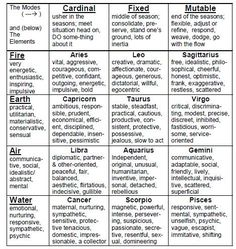 Fire, Earth, Air & Water Signs.