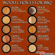 "Wood types for BBQ Smoker (I prefer cherry or mesquite.) I'm assuming they called oak ""strong"" not ""stong"". Bbq Pitmasters, Grilling Tips, Grilling Recipes, Bbq Tips, Smoker Grill Recipes, Smoker Chips, Diy Smoker, Rub Recipes, Green Egg Recipes"