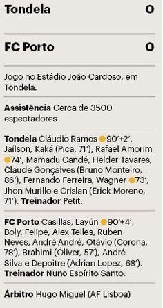 Empate com o último confirma que FC Porto não está bem - PÚBLICO