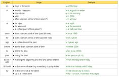 preposition list with meaning - Google Search