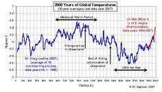 2000-years-of-global-temperatures.jpg 540×309 pixels