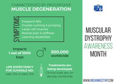 September is Muscular Dystrophy Awareness month. Muscular dystrophy is a rare muscle wasting disease. The genes which keep the muscles healthy are affected. Some of the types impacts more males than females. Here are some of the facts and symptoms of #MuscularDystrophy Awareness. #MDA