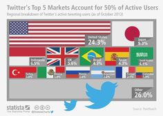 Just 5 Countries Account For 50% Of Twitter's Active Users [STATS]