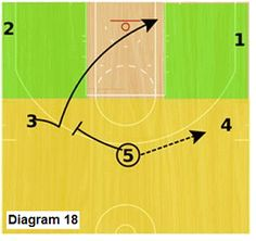Basketball Offense - Slice Offense, Coach's Clipboard Basketball Coaching and Playbook Basketball Plays, Basketball Workouts, Basketball Skills, Basketball Season, Basketball Coach, Basketball Shoes, Proper Running Technique, Muscles In Your Back