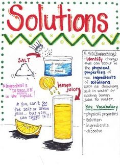 This Solutions poster is designed to aide students in understanding that solutions are special mixtures. Once substances are combined, they cannot be separated. Students should also understand that when a substance is dissolved, the substance does not disappear.