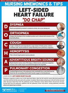 Medical Surgical Nursing, Cardiac Nursing, Pharmacology Nursing, Medical Mnemonics, Triage Nursing, Left Sided Heart Failure, Nursing Tips, Ob Nursing, Nursing Planner