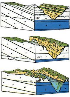 Formation des Calanques