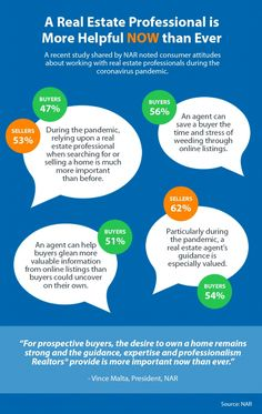 A Real Estate Pro Is More Helpful Now than Ever [INFOGRAPHIC] Real Estate Buyers, Selling Real Estate, Real Estate Articles, Real Estate Tips, Luxury Real Estate, Buying A New Home, First Time Home Buyers, Home Ownership, New Tricks