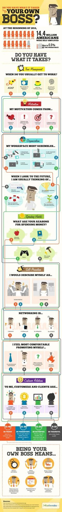 """""""Being self-employed is a challenge. The difference lies in the personality traits, professional ethics, discipline, frame of mind, and the determination to succeed."""" #Infographic Quiz to determine how well your work personality fits the profile of leading your own company. by norma"""