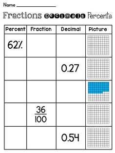 Fractions decimals and percents worksheets!!