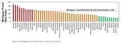 The US Mortgage Fraud Index.