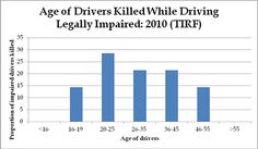 the percentage of drinking while driving deaths - Google Search the people who have died while drinking and driving