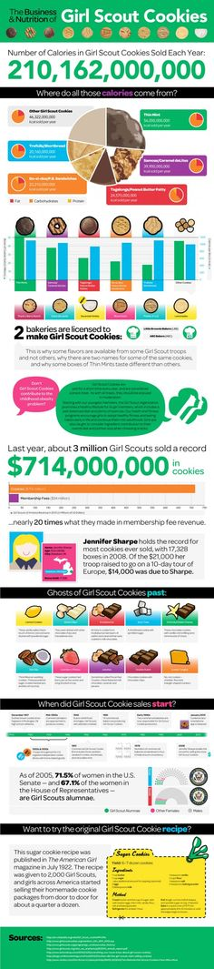 """""""The Business and Nutrition of Girl Scout Cookies"""" #infographic"""