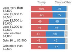 The Republicans' plan offers less help to older and lower-income Americans, especially in rural areas, according to a new Upshot analysis.