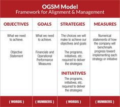 OGSM Model: One of the best tools we have found for building a strategic plan that resonates with all levels of an organization