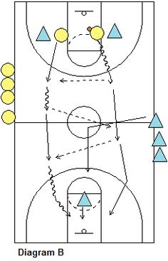 Basketball drill, 2-On-1 Transition Offense and Defense Drill