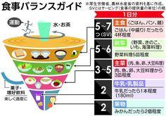 食事バランスガイド / 食の乱れで死亡リスク18%増加 8万人の追跡調査で判明、日本型の食生活で回復を / 産経ニュース #健康 #食事 #Health #Foods