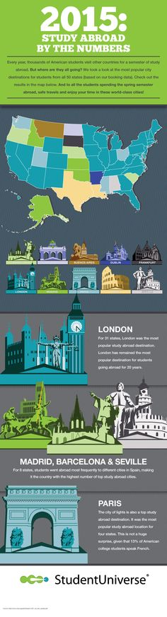 Check out these trends for 2015 on where the top study abroad cities will be, according to our friends at StudentUniverse!
