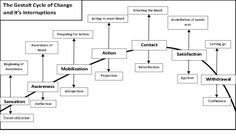 The Gestalt Cycle of Change and the human capacity to grow (or not, as the case may be) | pawprintsofthesoul