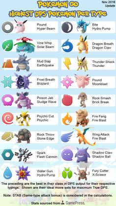 [Meta] Pokémon GO DPS Cheat Sheets November Update