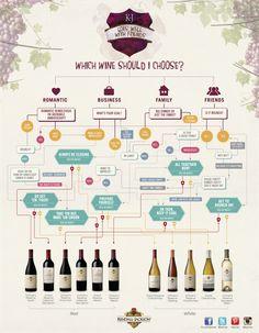 Ever wonder which wine to choose? #wine #flowchart