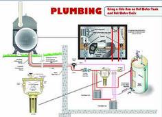 20 Best Outdoor Boiler Installation Diagrams ideas | boiler installation,  boiler, installation | Wood Furnace Schematic |  | Pinterest