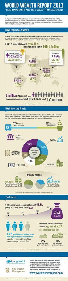 World Wealth Report 2013 - worlds wealthiest now have >$46trillion dollars....