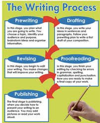 stages of writing process Any writing 101 course teaches that writing is an activity that takes time and cannot be treated as a one-step affair they also know that readers expect much more than just correct grammar they expect interesting, clearly written, and well organized content.
