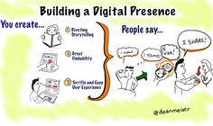 Big picture of how to create digital presence... it's all about THOSE PEOPLE OUT THERE, not about you! (graphic created with Sketchbook Pro and a Wacom tablet by Dean Meyers)