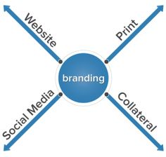 What is branding? ---> Everything must start with building the brand, because your brand is what you are communicating through advertising channels. #branding #brandstrategy