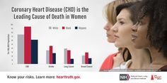 Did you know heart disease is the leading cause of death in women? More than all cancers combined. Heart Health, Women's Health, Lung Cancer, Breast Cancer, Organization Websites, Protect Your Heart, Make A Person, Cardiovascular Disease, Heart Disease