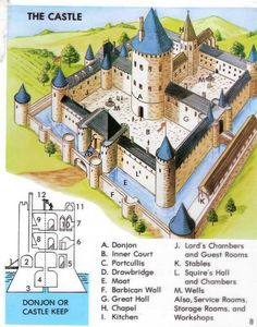 A small selection of medieval castle layouts Fantasy Castle, Fantasy Map, Medieval Castle Layout, Minecraft Medieval Castle, Ouvrages D'art, Castle Project, Rpg Map, Plans Architecture, Château Fort