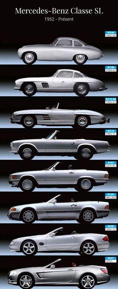 Evolution Mercedes Benz SL Class Histoire Mercedes Benz Classe SL