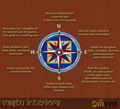 Need some Vastu tips for your Interiors? Check out this infographic!