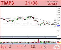 TIM PART S/A - TIMP3 - 21/08/2012 #TIMP3 #analises #bovespa