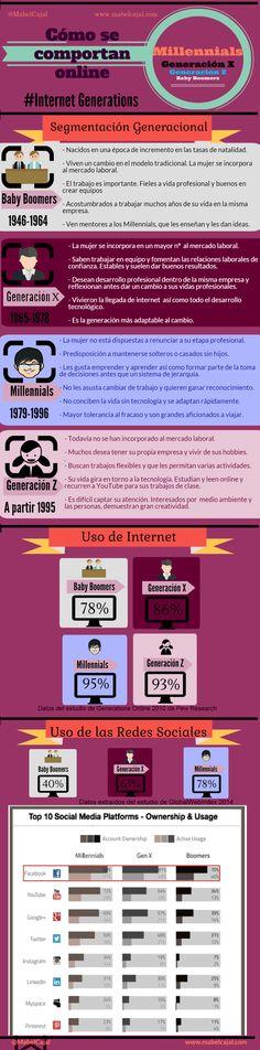 Millennials, Generación X, Baby Boomers: ¿Cómo se comportan online?