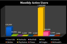 Monthly Active Users of Top 10 #Brands