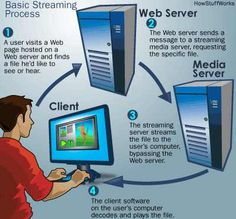What are the types of Streaming...The Basic Streaming Process