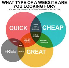 Wesite Design Jensen Beach FL Jensen Beach, News Online, Food Photography, Advertising, Nyc, Coding, Hero, Website, Lifestyle