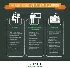Why eLearners Become Frustrated Infographic - http://elearninginfographics.com/elearners-become-frustrated-infographic/